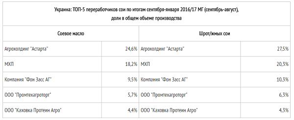 ТОП-5 переработчиков сои