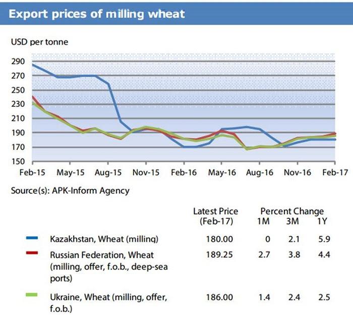 Экспортные цены на мукомольную пшеницу в странах СНГ