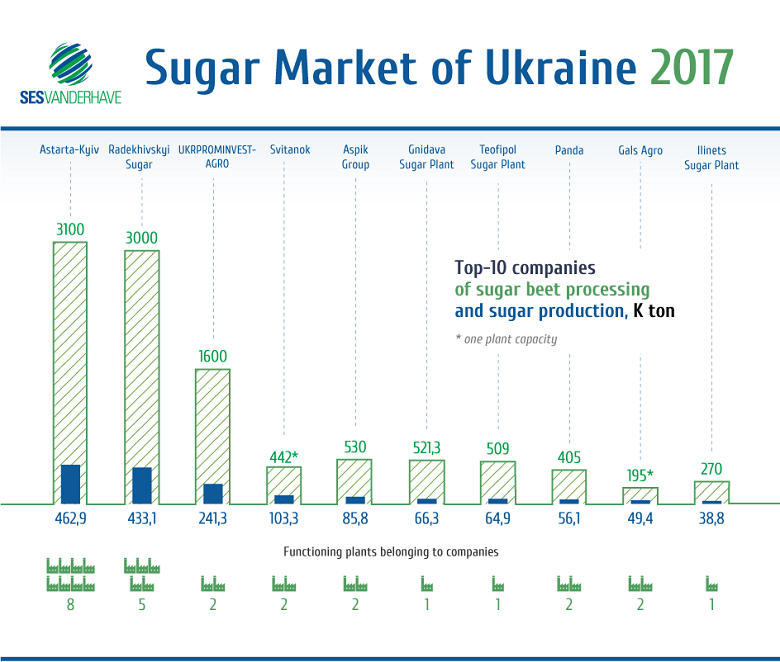 Sugar market of Ukraine in 2017 (click to see full size image)