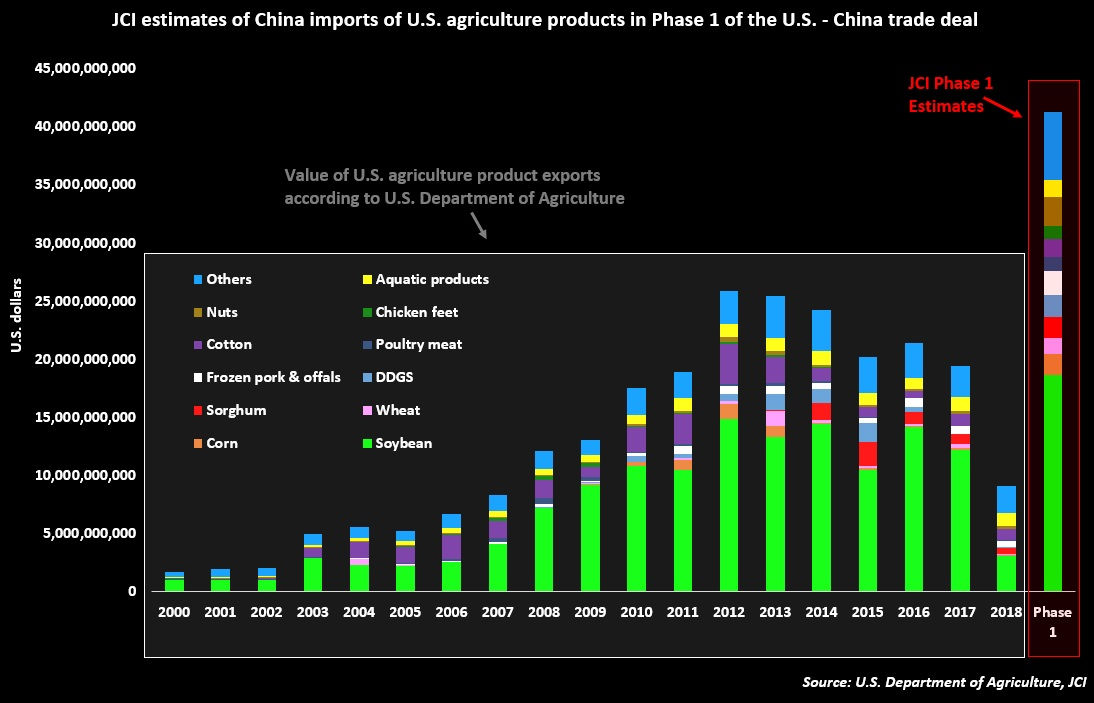 JCI estimates of China imports of US agricultural products