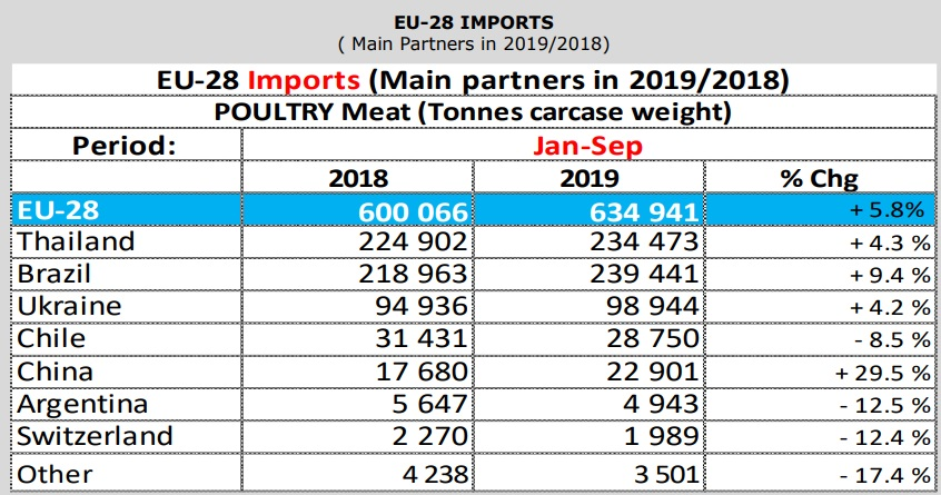Key poultry meat exporters to the EU in Jan-Sep 2019