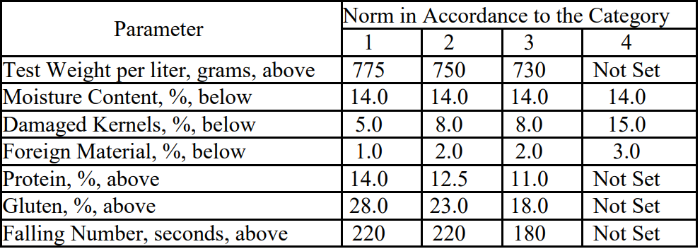 Wheat parameters under the new standard DSTU 3768:2019 (click for full resolution)