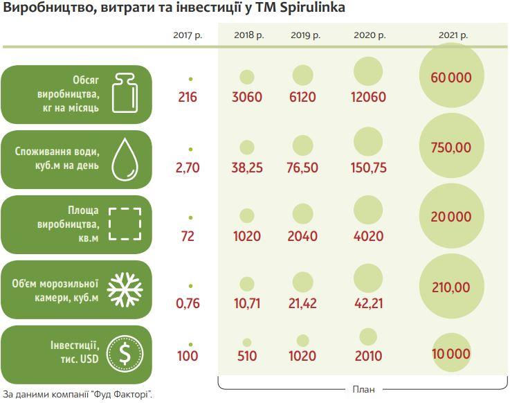 Производство, затраты, инвестиции ТМ Spirulinka. Источник фото: business.ua