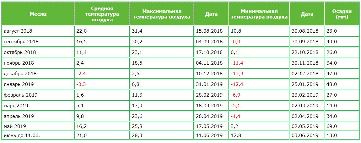 Метеоданные по Винницкой области