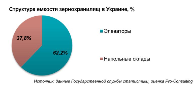 Спрос в элеваторах фольксваген транспортер авито петрозаводск