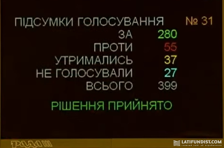 Голосование ВРУ за проект закона о госбюджете на 2020 год