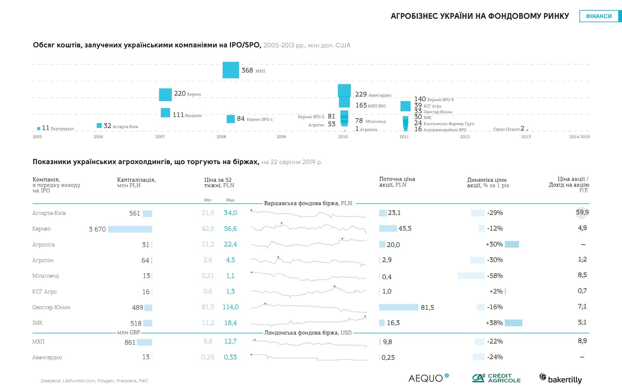 Украинский агробизнес на биржах (кликните для увеличения изображения)