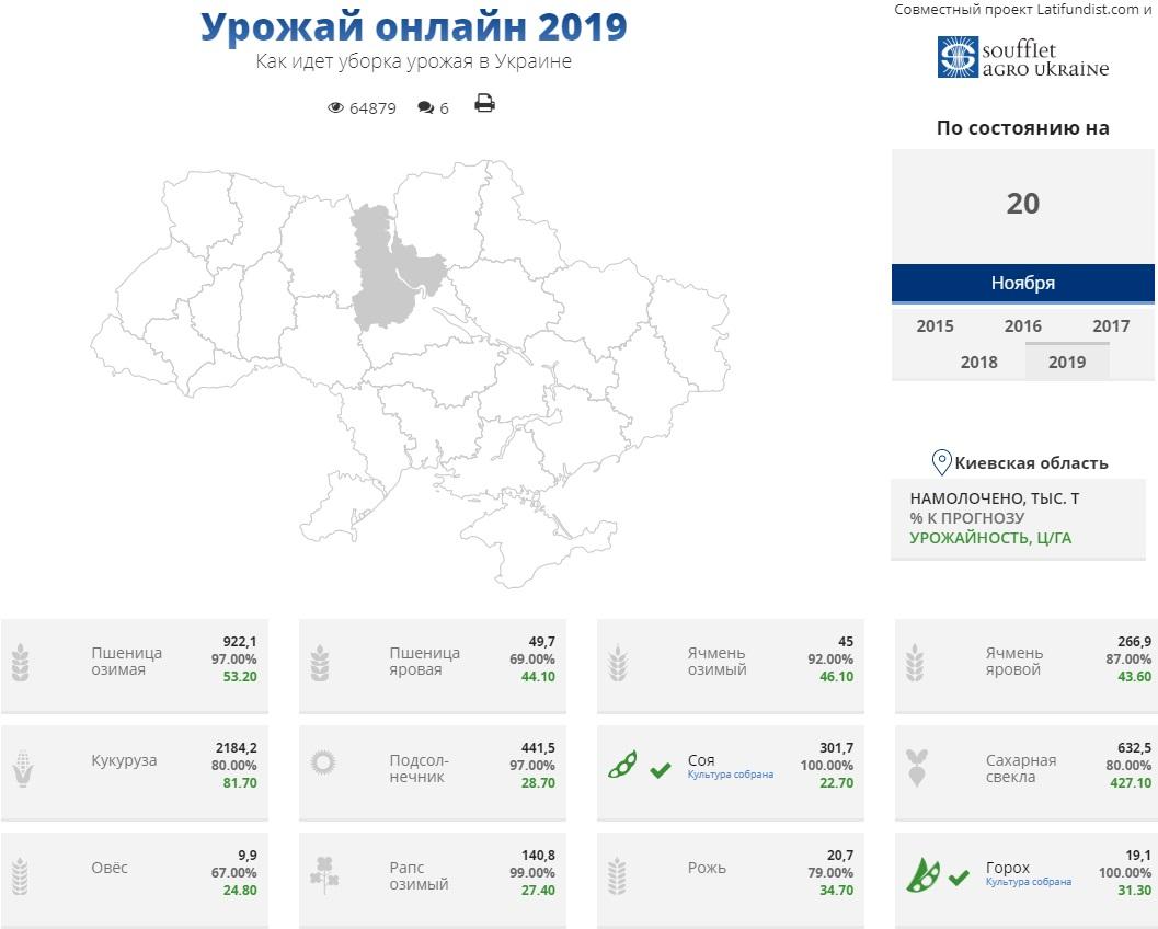 Ход уборочной кампании в Украине по состоянию на 20 ноября