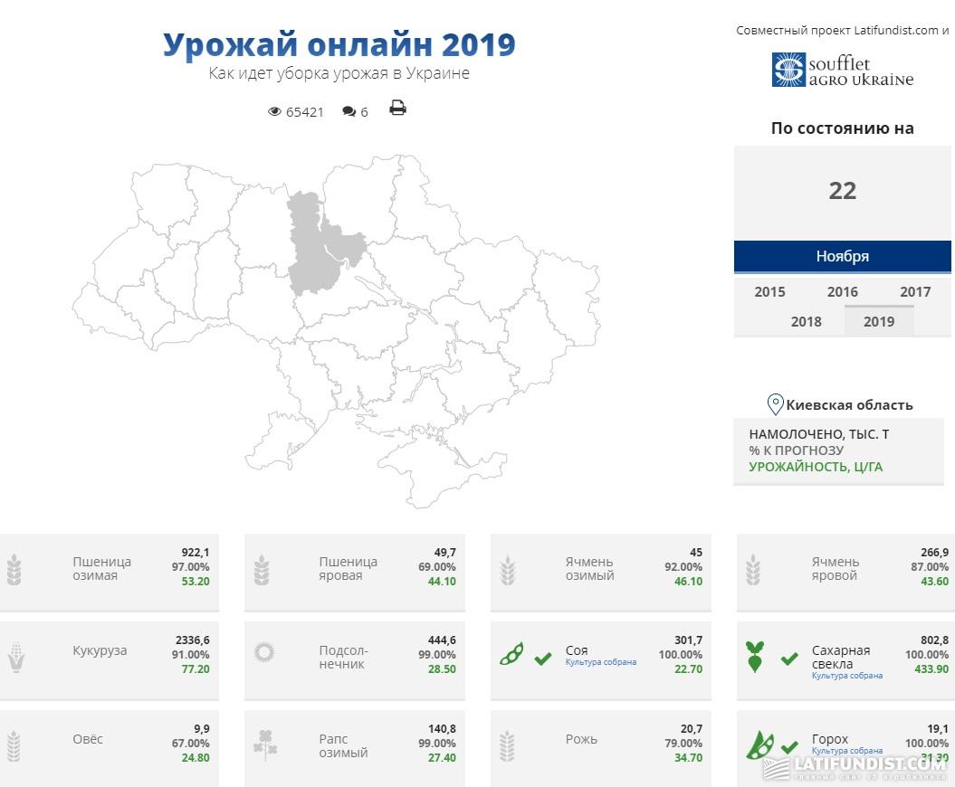 Ход уборочной кампании в Украине по состоянию на 20 ноября 2019 г.
