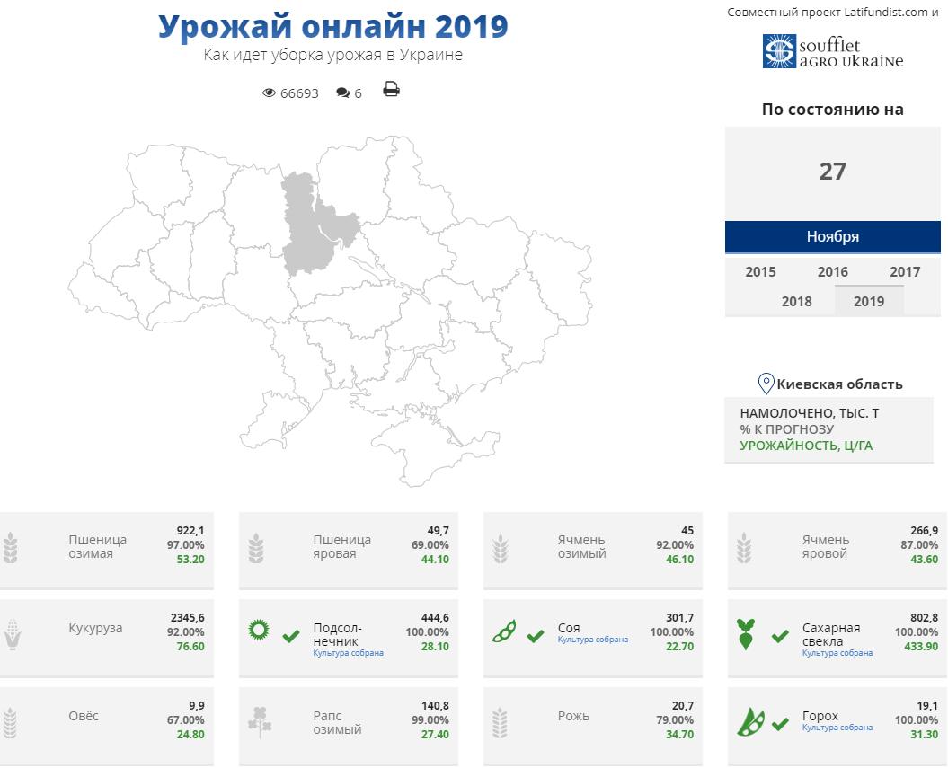 Ход уборочной кампании в Украине по состоянию на 27 ноября 2019 г.