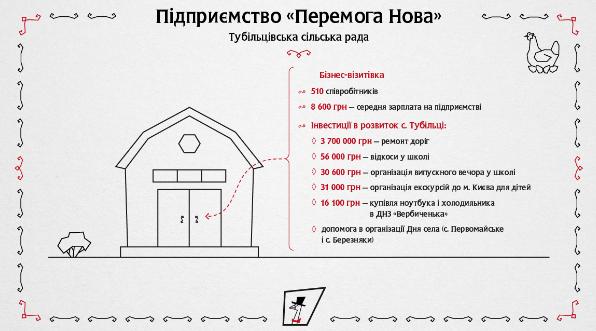 Инвестиции «Перемога Нова» (МХП) в развитие с. Тубольцы в 2018 г.