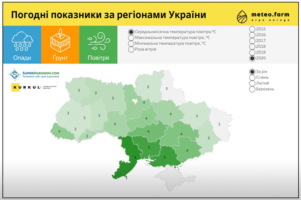 Динамическая инфографика АгроПогода Украины 2015-2020 гг.