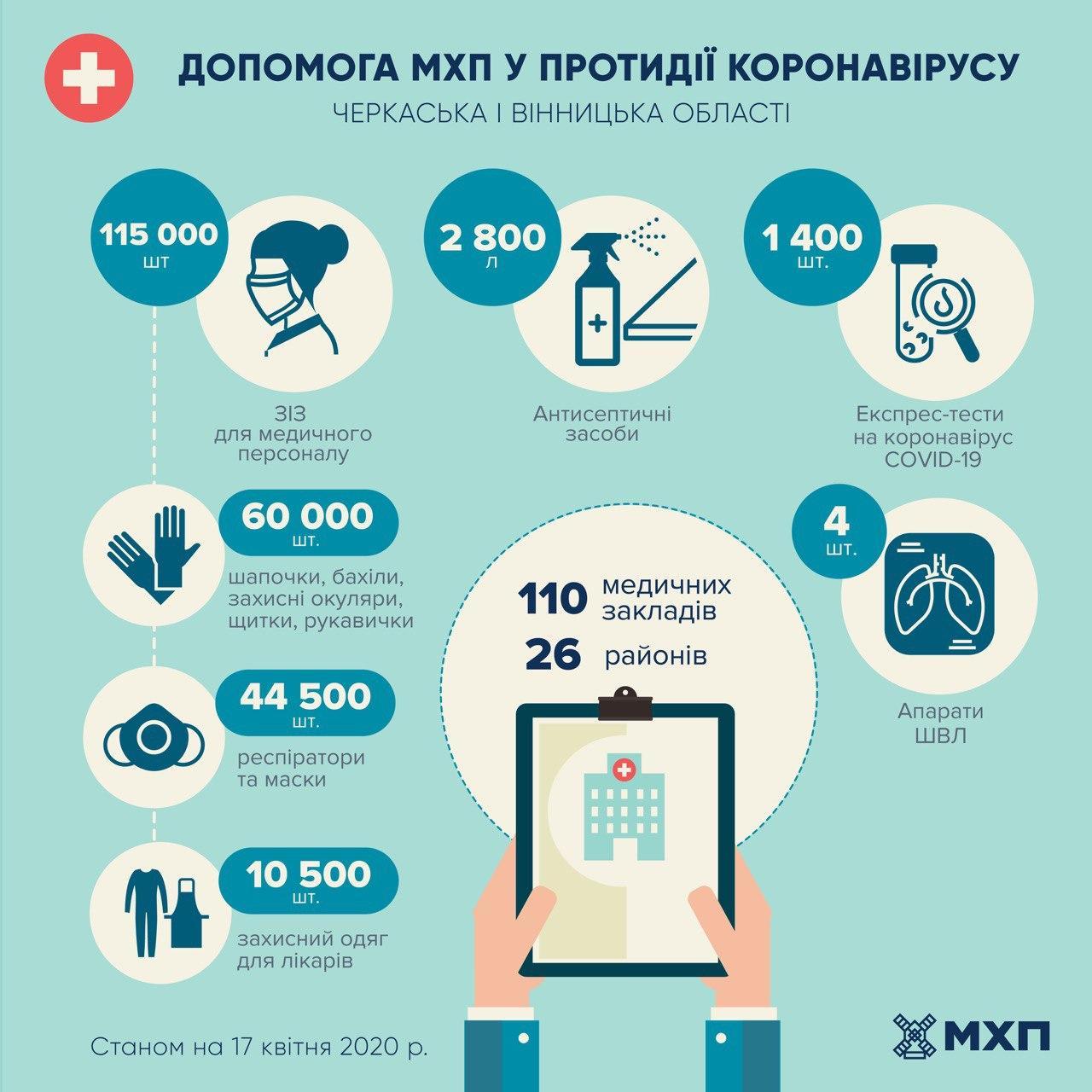 Помощь МХП в борьбе с коронавирусом Винницкой и Черкасской областям