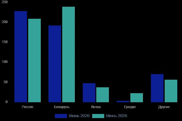 Основные поставщики дизтоплива в Украину в июне-июле 2020 г.