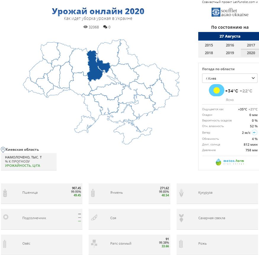 Уборочная кампания в Украине