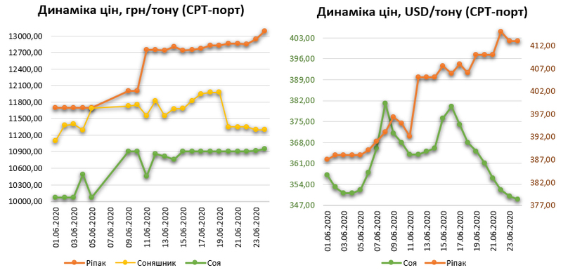 Цены на масличные в Украине