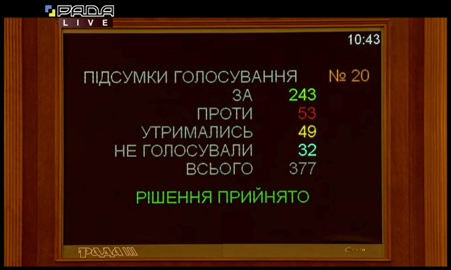 Voting results of Igor Petrashko appointment Minister for Development of Economy, Trade and Agriculture of Ukraine