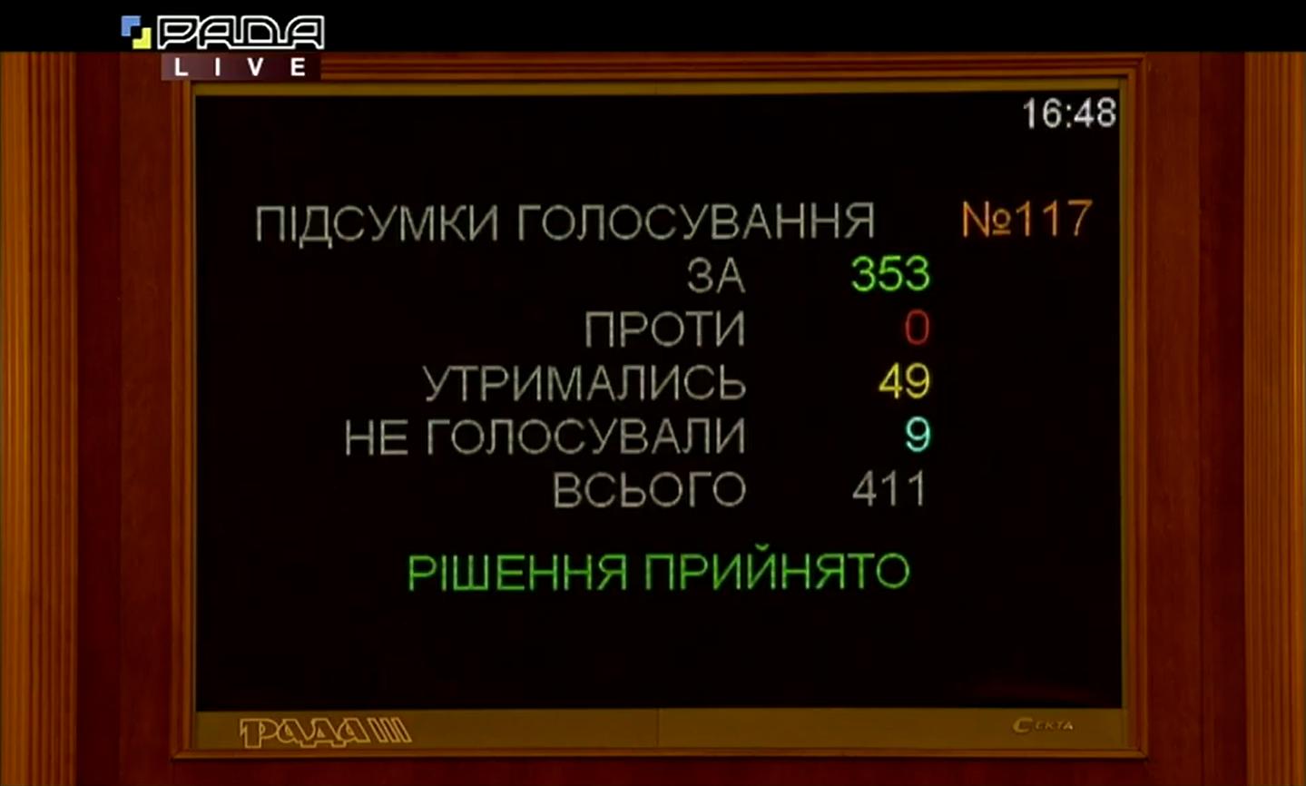 Итоги голосования об отставке Алексея Гончарука с должности премьер-министра Украины