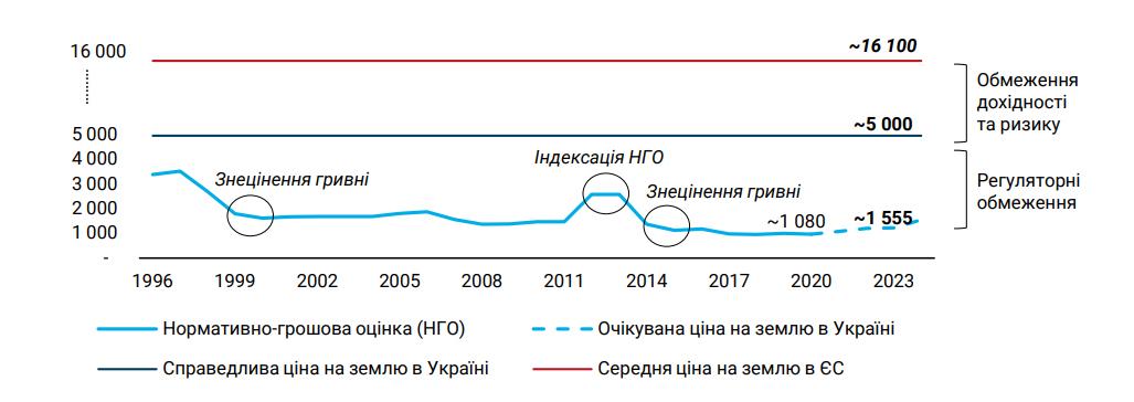 Источник: Аудит экономики Украины