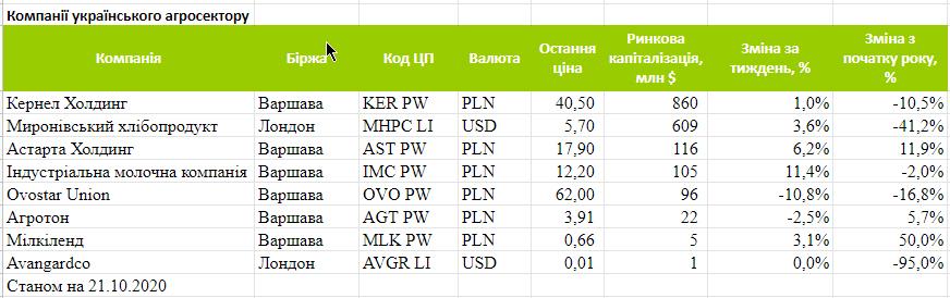 Изменения капитализации украинских агрохолдингов за период 15-21 октября