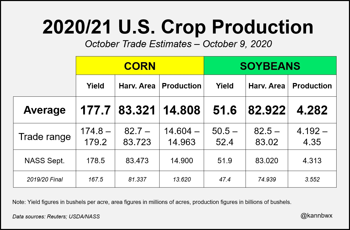 2020/21 U.S. corn and soybean production estimates (click for higher resolution)