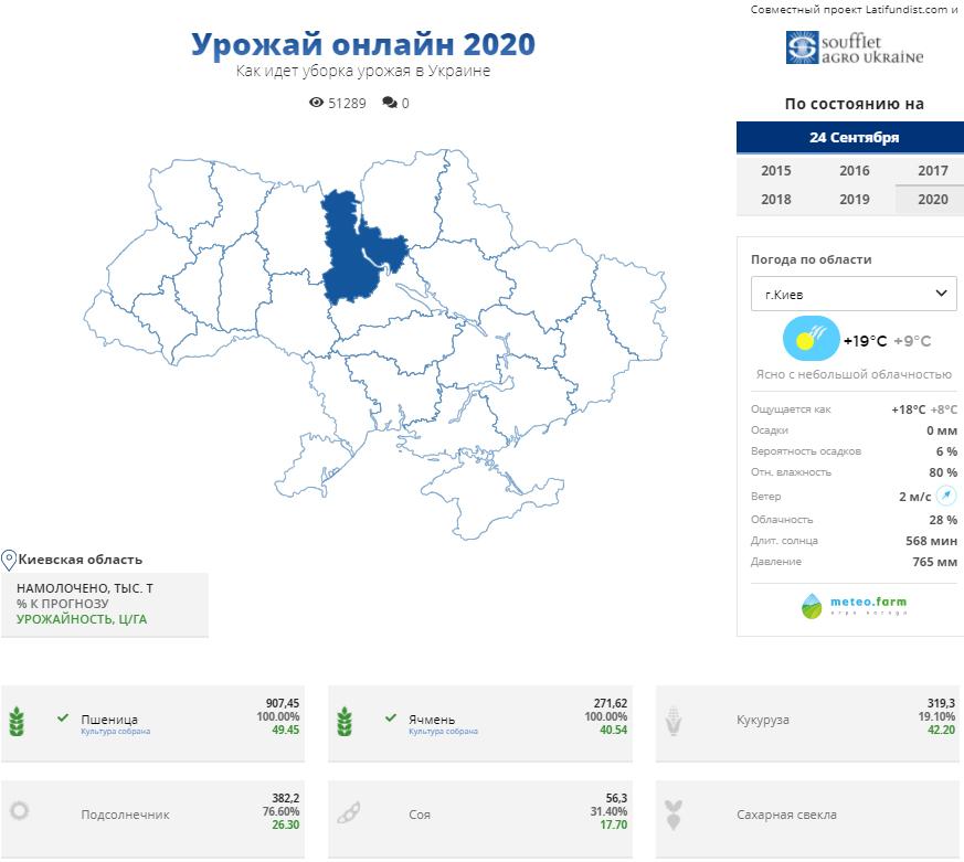 Уборочная кампания в Украине 2020