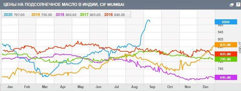 График мониторинга цен от Refinitiv