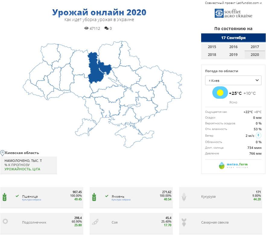 «Урожай онлайн 2020»