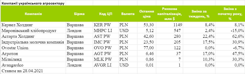 Капитализация публичных украинских агрокомпаний. Источник: Eavex Capital