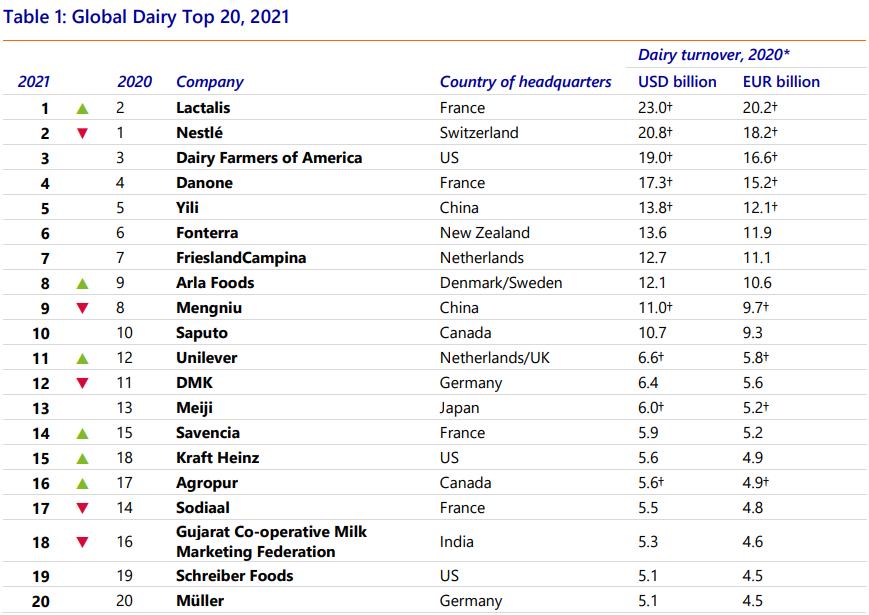 Global Dairy Top 20 по версии Rabobank.