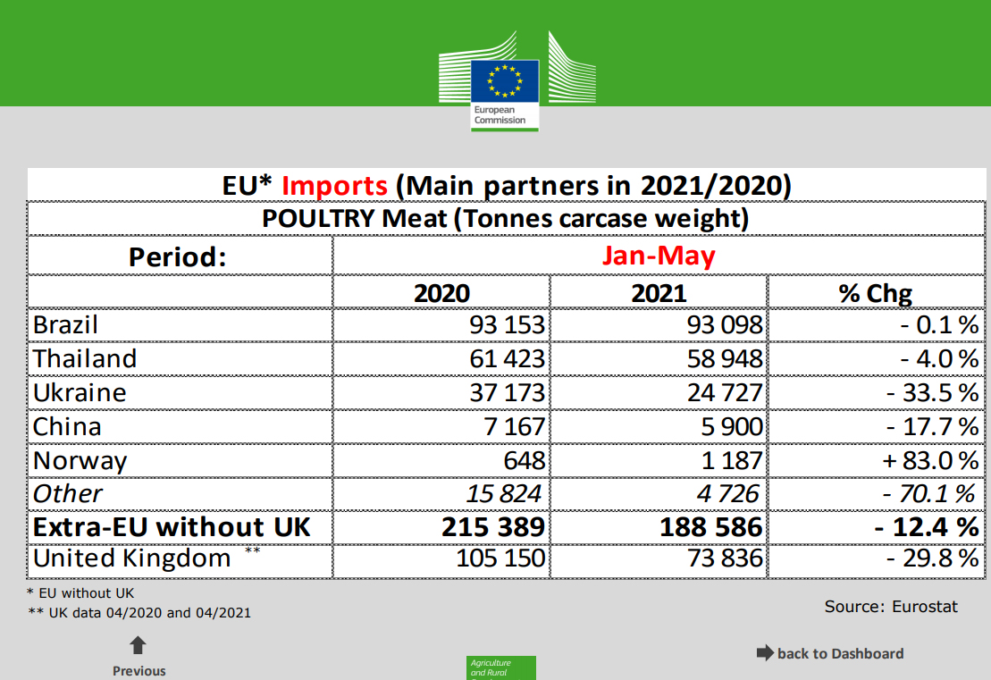 Poultry meat exporters to the EU in Jan-May 2021