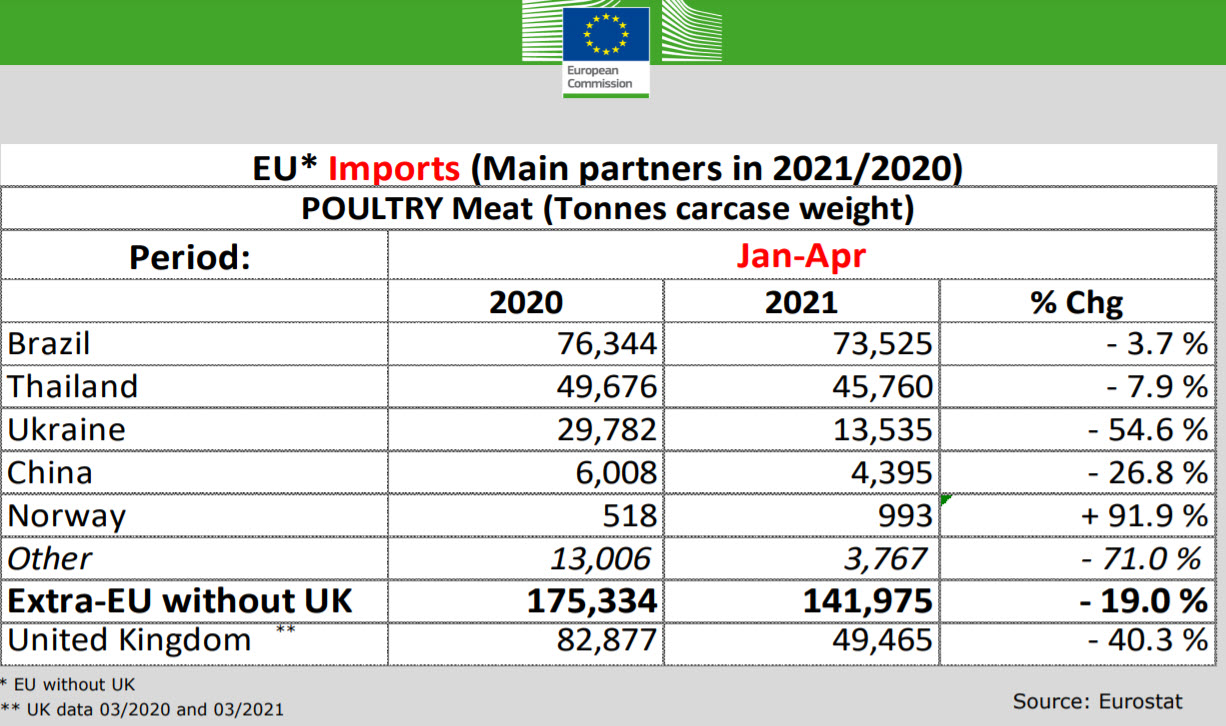 Poultry meat exporters to the EU in Jan-Apr 2021
