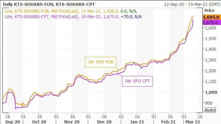 Sunflower oil prices FOB, 12 Sep 2020-19 Mar 2020