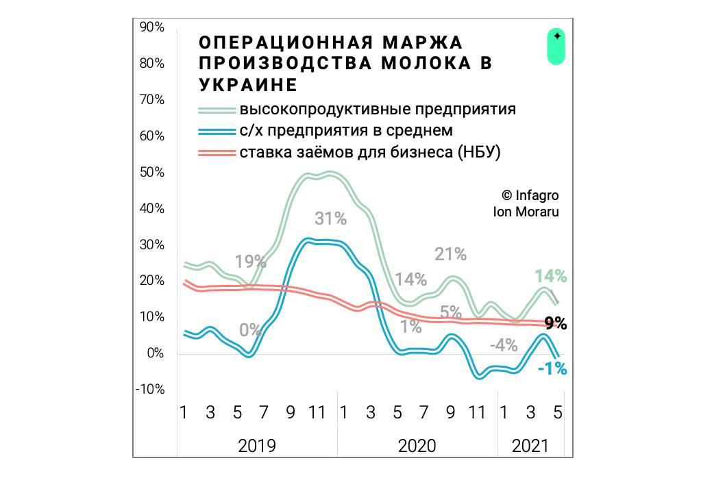 Операционная маржа производства молока в Украине