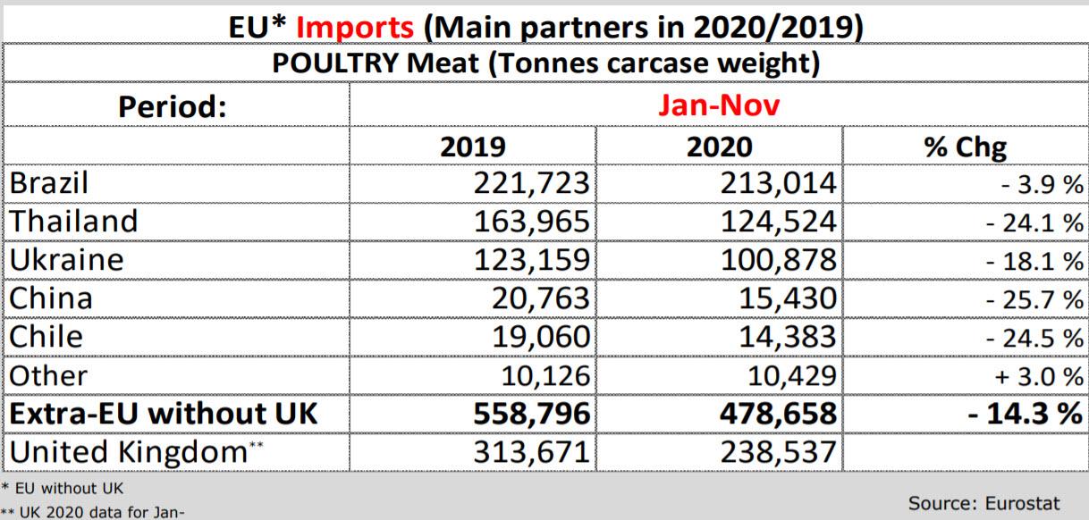EU poultry meat import in Jan-Nov 2020/2019