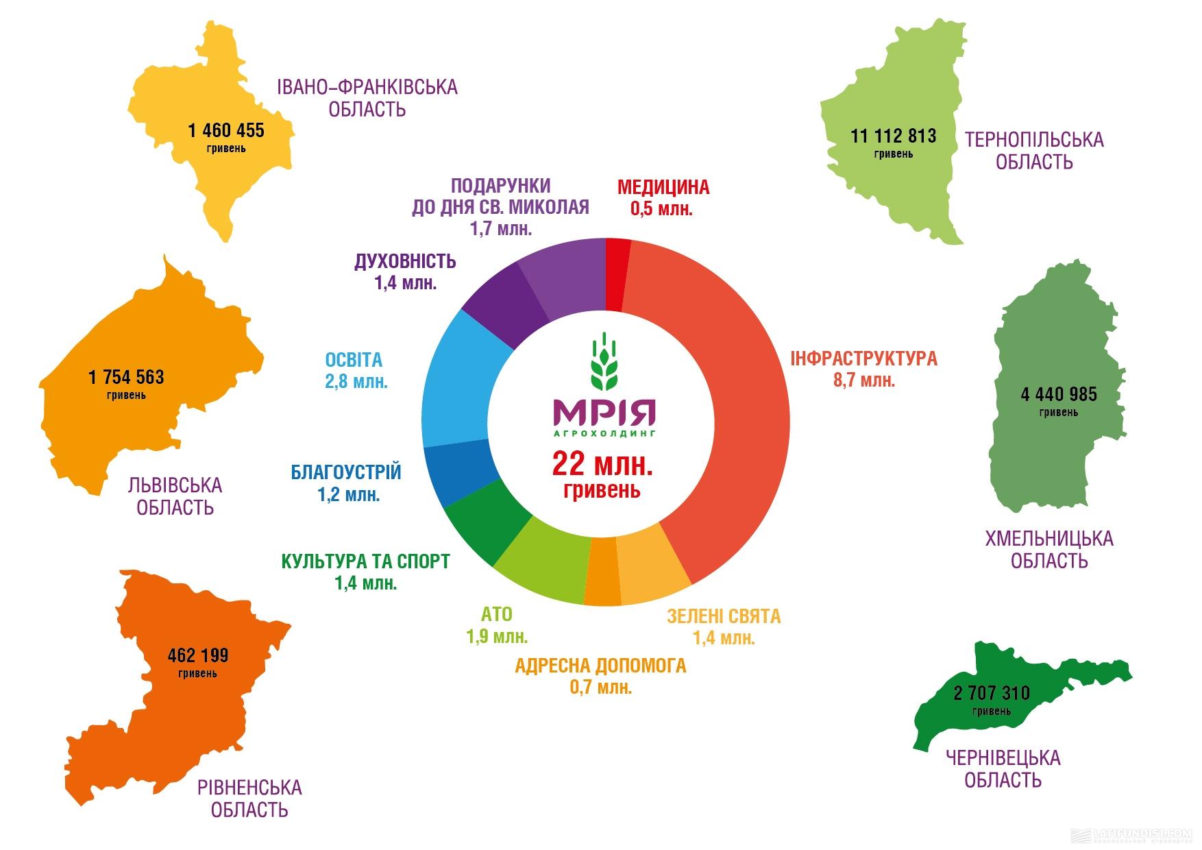 Инфографика Социальная ответственность Мрии