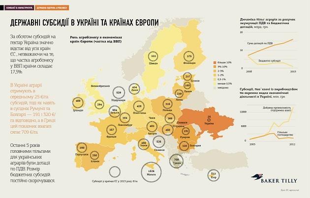 Государственные субсидии в Украине и странах Европы