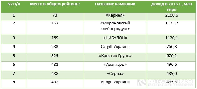 Украинские аграрные компании в рейтинге «500 крупнейших компаний Центральной и Восточной Европы»