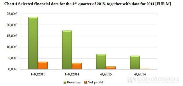 Финансовые результаты Agroliga за 4 квартал 2015 года