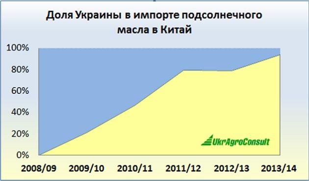 Доля Украины в импорте подсолнечного масла в Китай