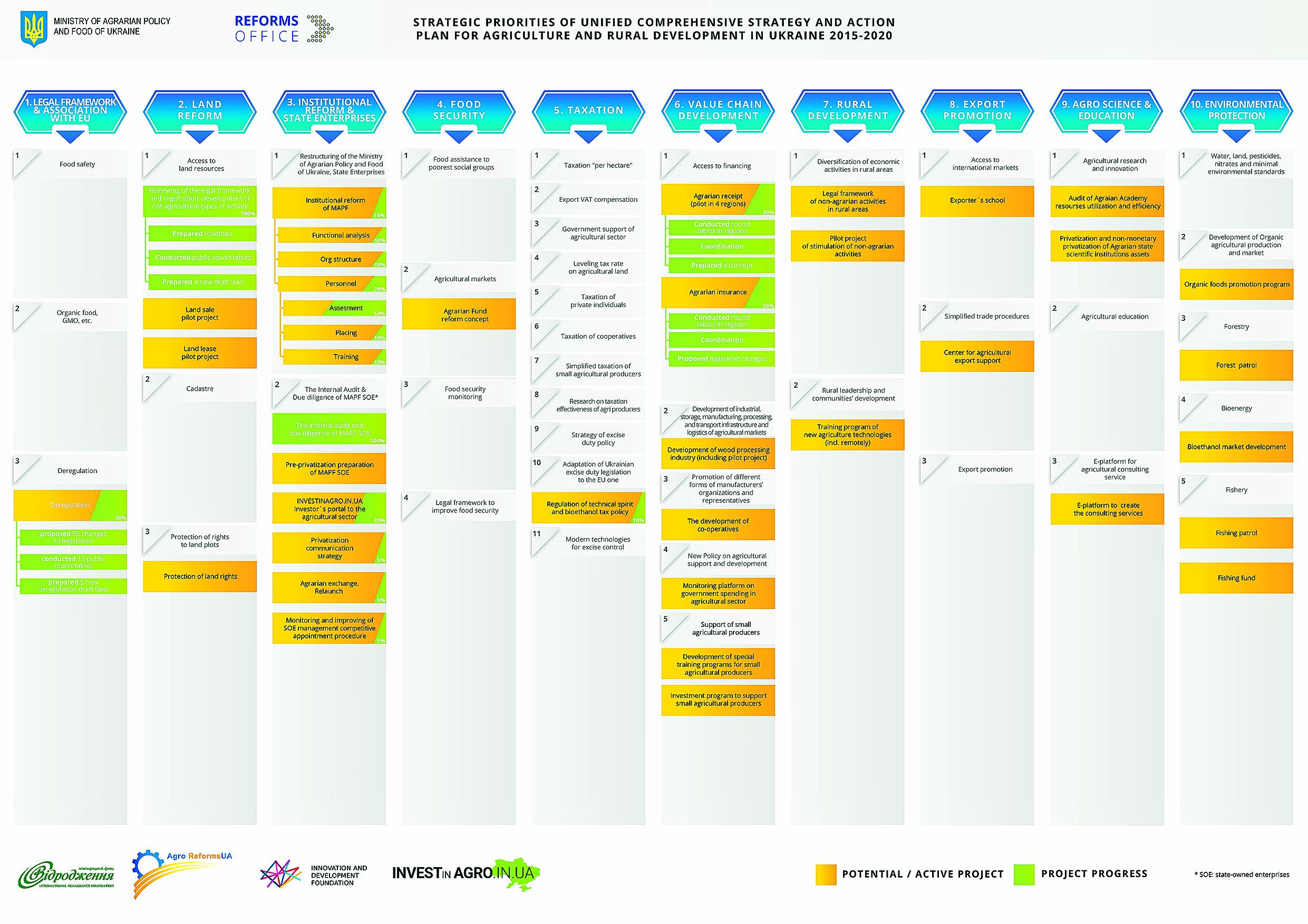 План развития аграрной отрасли Украины 2015-2020 гг.(кликните для увеличения)