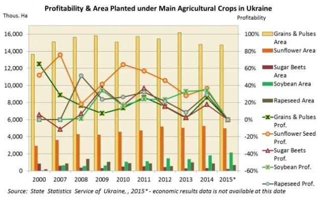 Прибыльность и площади основных сельхозкультур в Украине