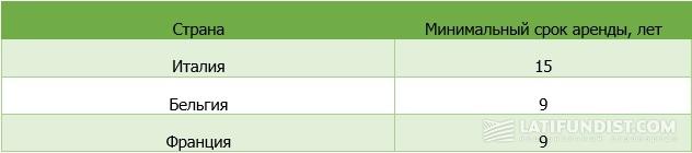 Минимальный срок аренды земель сельхозназначения в некоторых европейских странах (Источник: УАА)