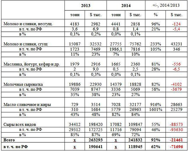 Экспорт молочных продуктов из Украины, в том числе в РФ (январь-июль, 2013-14 гг.)