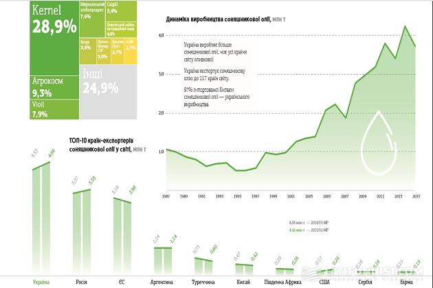 ТОП-10 стран-экспотртеров подсолнечного масла в мире, млн т