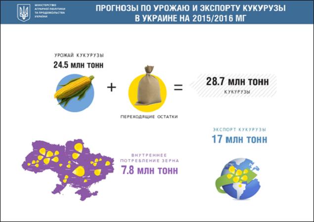 Перспективы украинского экспорта
