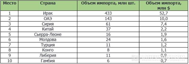 Топ 10 импортеров яиц из Украины