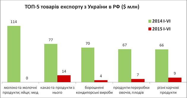 ТОП 5 товаров экспорта из Украины в РФ (Фото: Минагропрод)