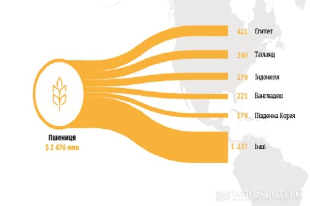 Основные импортеры украинской пшеницы