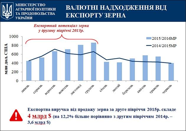 Экспортный потенциал украинского зерна во 2 полугодии 2015 г.